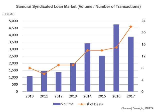 Samurai Syndicated Loan Market (Volume / Number of Transactions)