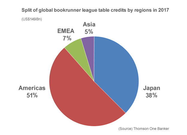 Split of global bookrunner league table credits by regions in 2017