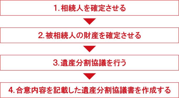 遺産分割協議書はどう作成する?作成の流れを解説   三菱UFJ銀行