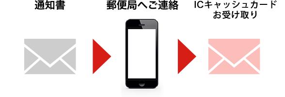 スマートフォンアプリ「スマート口座開設」   三菱UFJ銀行