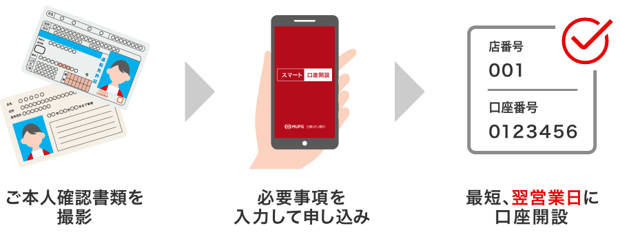 Ufj 口座 三菱 開設 銀行
