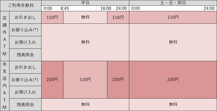 ダイレクト 手数料 ufj