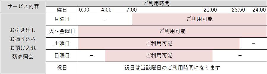 住友 銀行 三井 コード 銀行