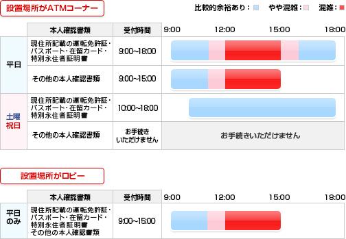 東京三菱ufj 海外送金
